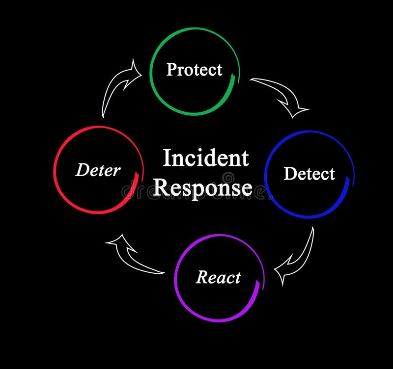 Процесс реакции случая иллюстрация штока