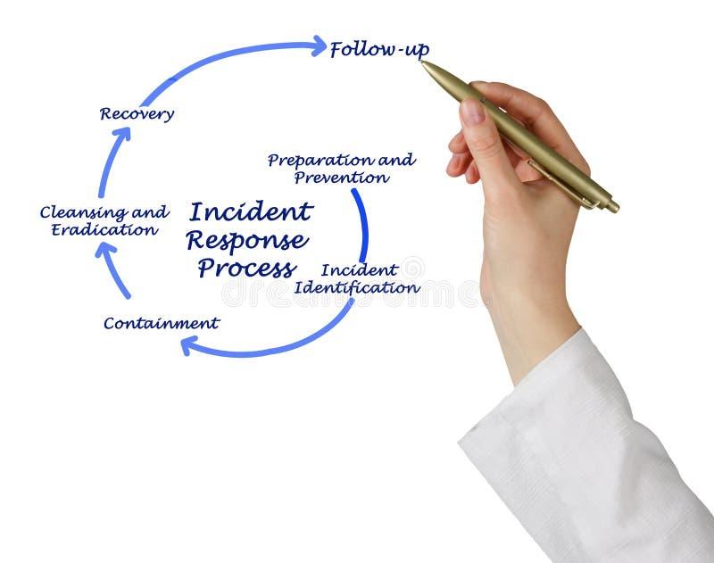 Процесс реакции случая стоковое изображение