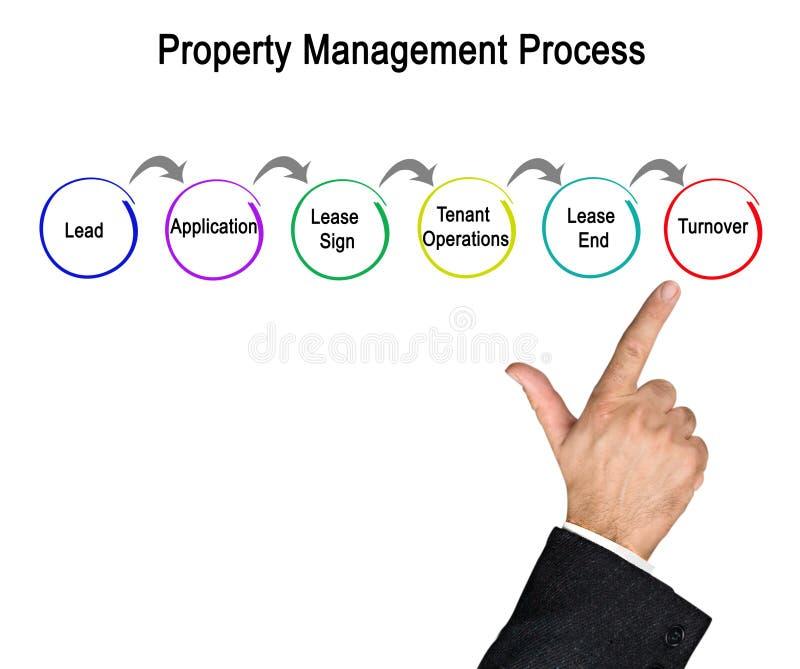 Процесс управления свойства стоковые изображения