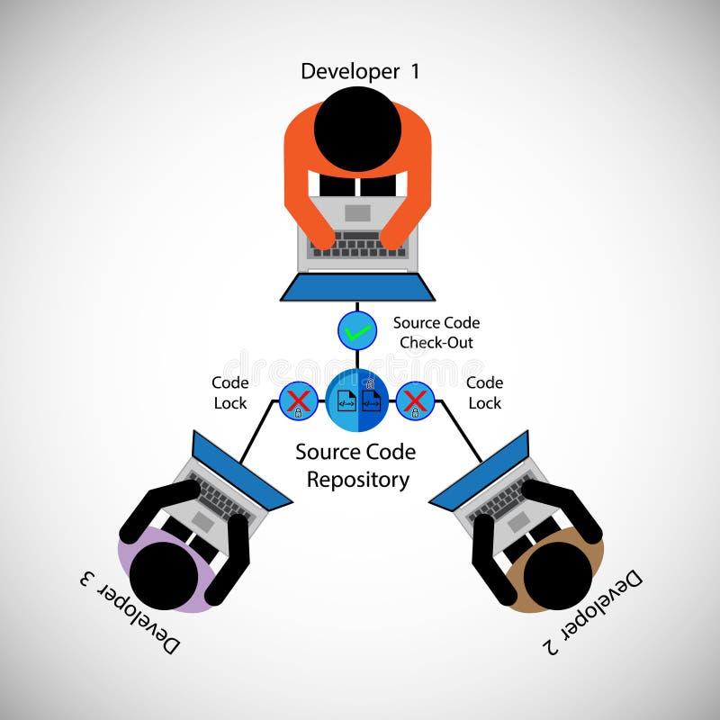 Процесс управления источника, управление исходного кода, инструмент управления системной конфигурации Делить код с различной груп бесплатная иллюстрация