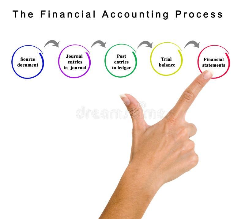 Процесс финансового учета стоковое изображение