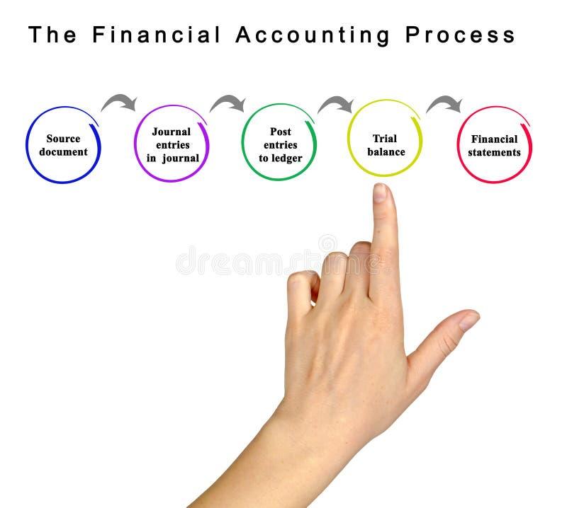 Процесс финансового учета стоковые фотографии rf