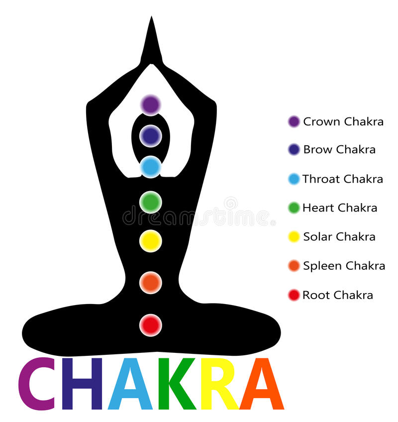 Пункты Chakra бесплатная иллюстрация