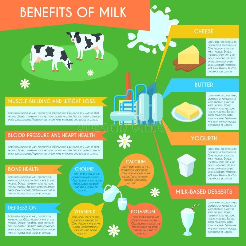 Плакат плана молока infographic иллюстрация штока