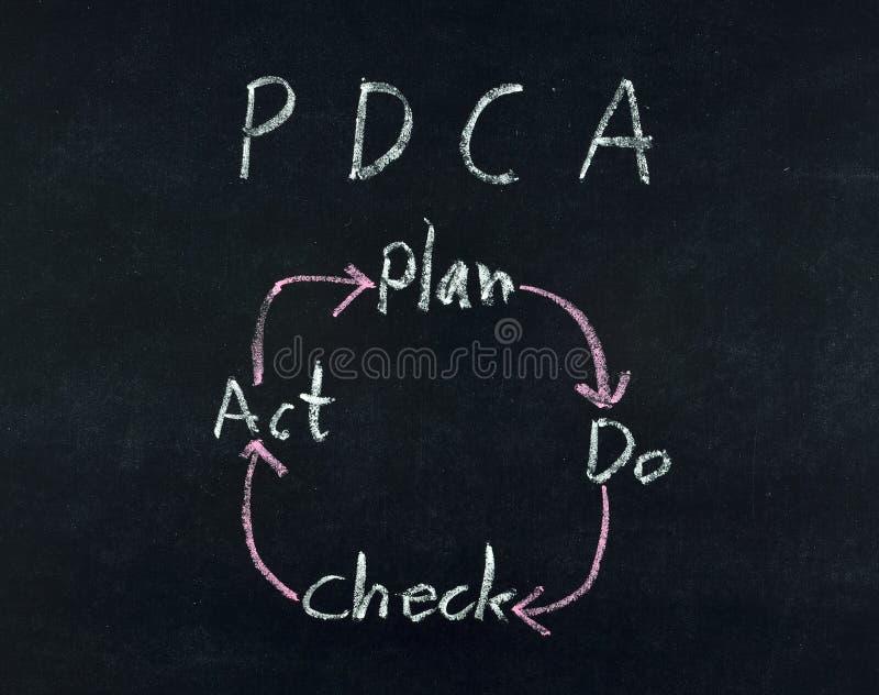 План делает диаграмму поступка проверки стоковая фотография