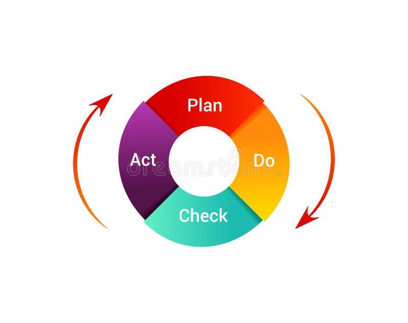 План делает иллюстрацию поступка проверки Диаграмма цикла PDCA - метод управления Концепция управления и непрерывного улучшения в иллюстрация вектора