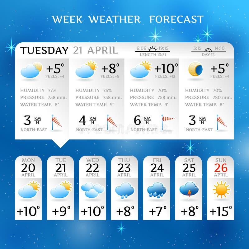 План отчете о прогноза погоды недели иллюстрация вектора