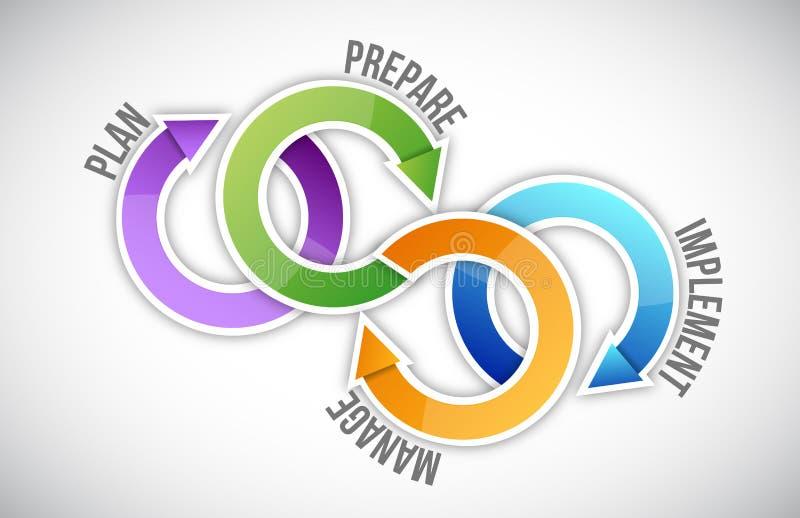 План, подготавливает, управляет и снабжает иллюстрацию бесплатная иллюстрация
