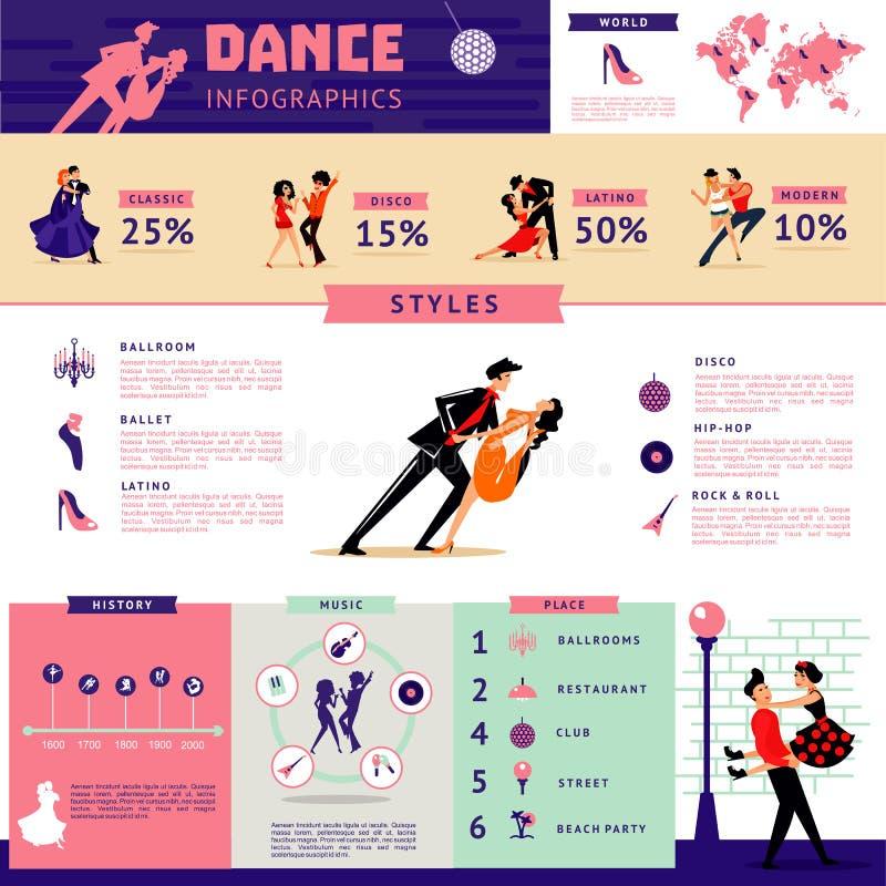 Плоская концепция Infographic танца бесплатная иллюстрация