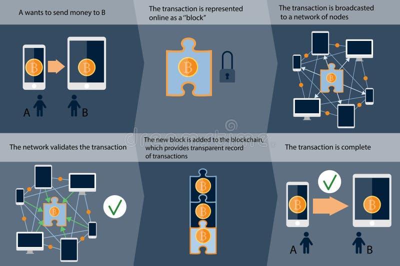 Работа Blockchain: cryptocurrency и безопасные сделки infographic стоковые изображения rf