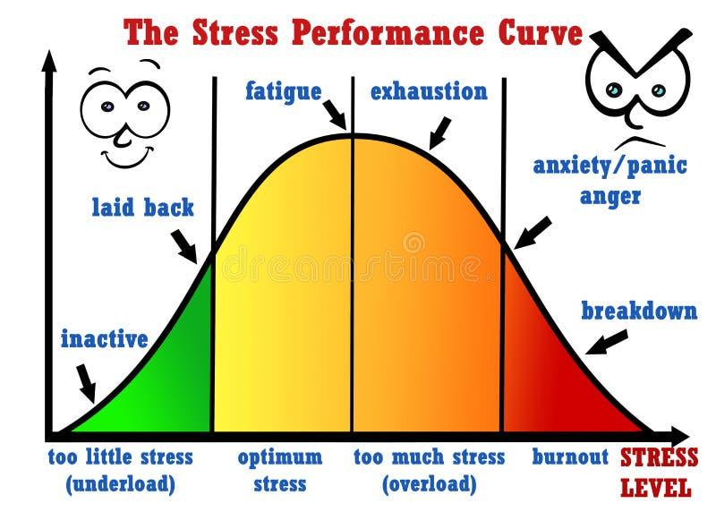 Рабочая характеристика стресса бесплатная иллюстрация