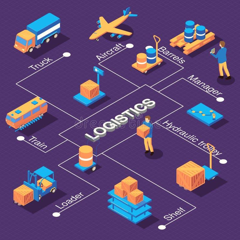 Равновеликий состав схемы технологического процесса снабжения иллюстрация вектора
