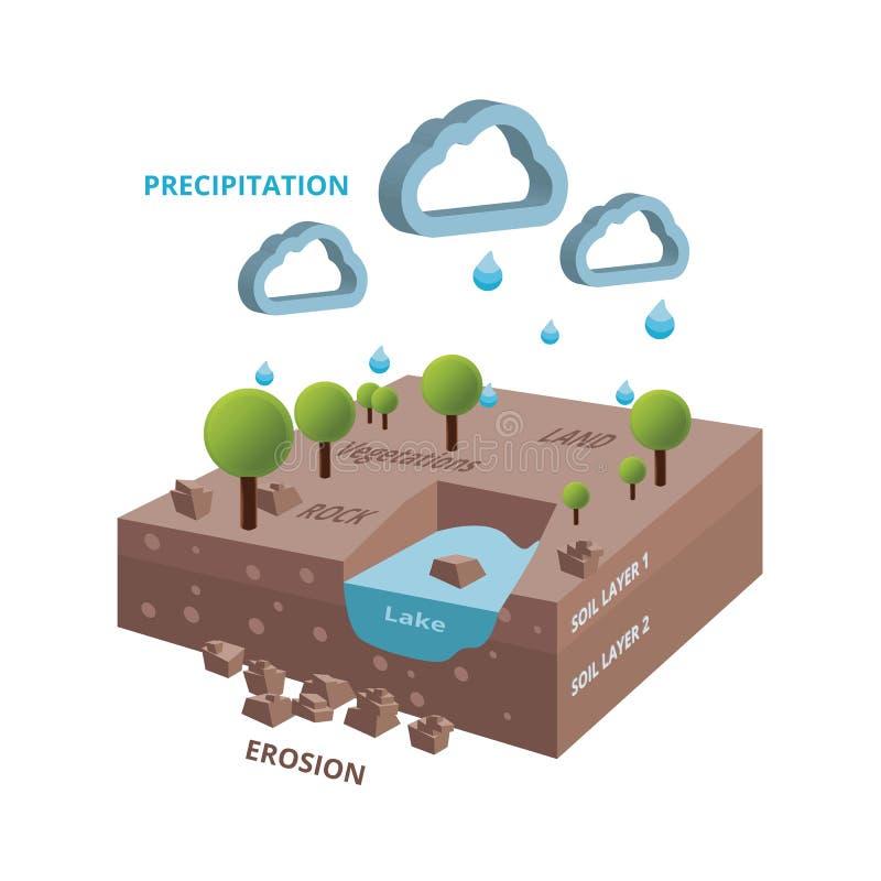 Равновеликий цикл системы hidrology с озером и деревьями стоковая фотография rf