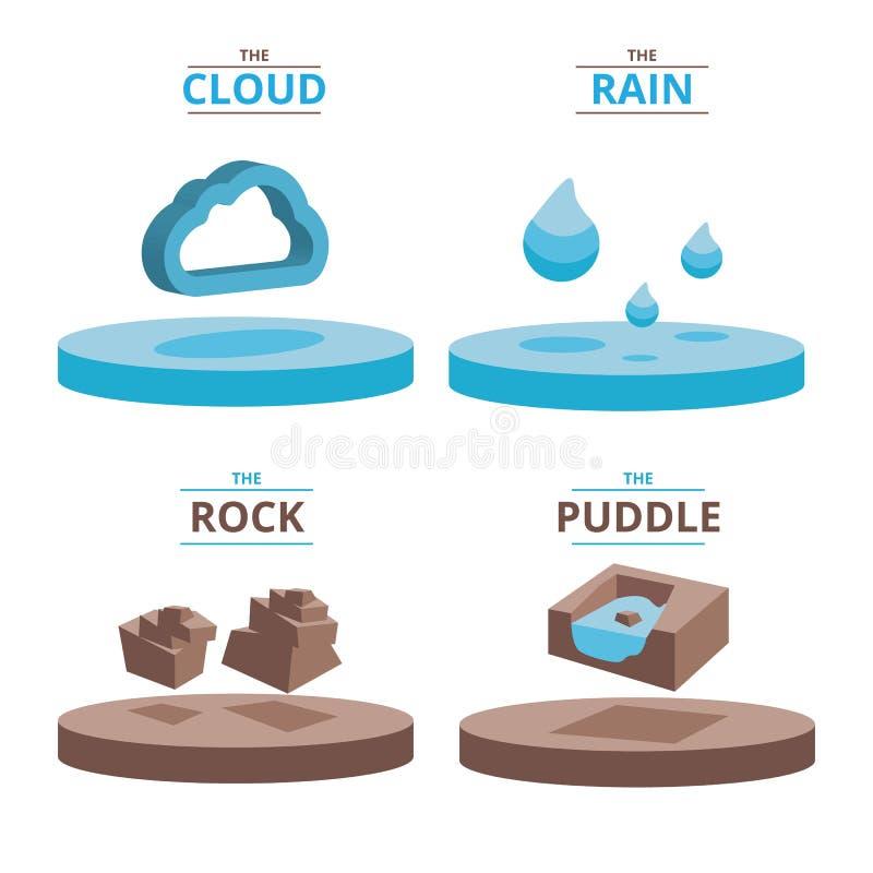 Равновеликий элемент цикла системы hidrology стоковая фотография