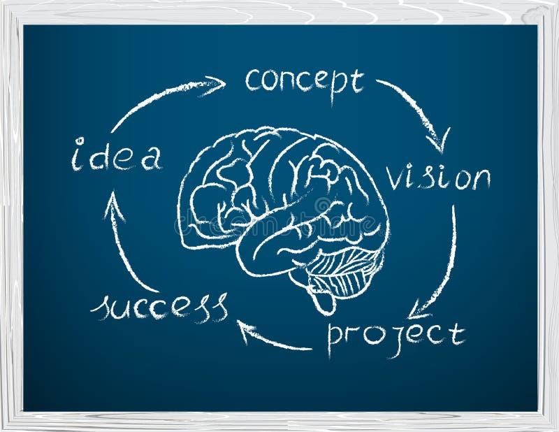 Развитие концепции дела. Написанный в меле на blackboar иллюстрация вектора