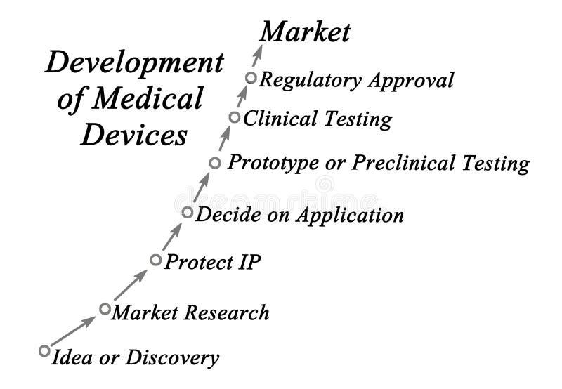 Развитие медицинских служб стоковые изображения