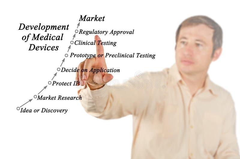 Развитие медицинских служб стоковые изображения rf
