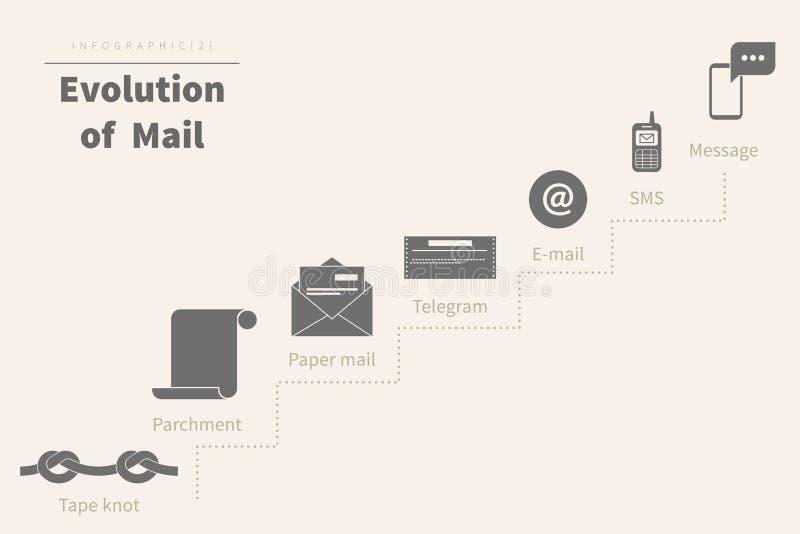 Развитие почты иллюстрация штока