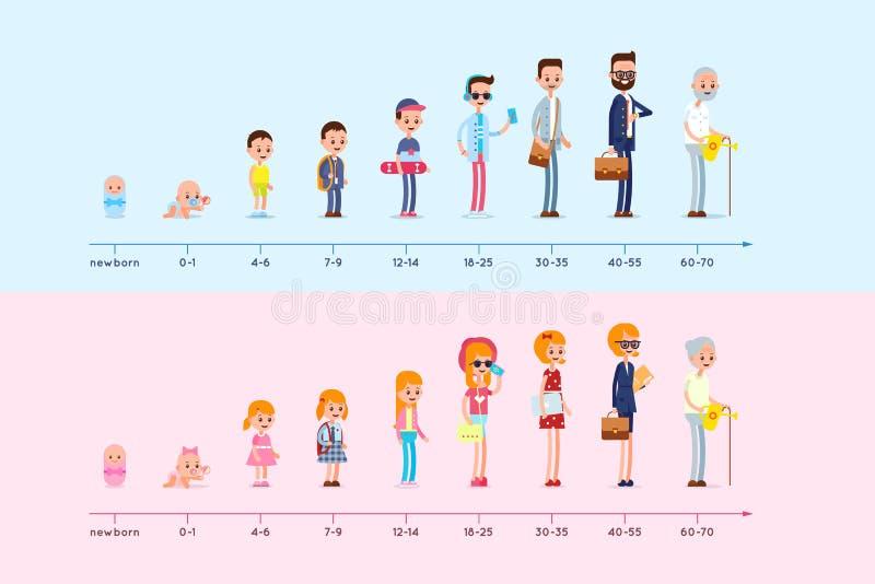 Развитие резиденции человека и женщины от рождения к старости иллюстрация вектора