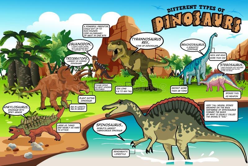 Разные виды динозавров Infographic иллюстрация штока