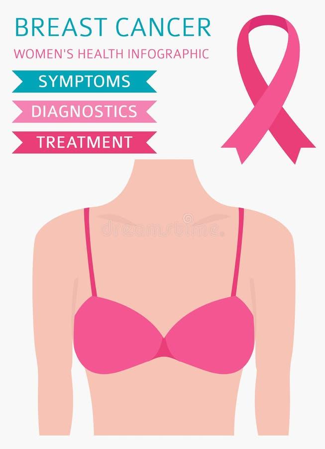 Рак молочной железы, медицинское infographic Диагностики, симптомы, обслуживание иллюстрация штока