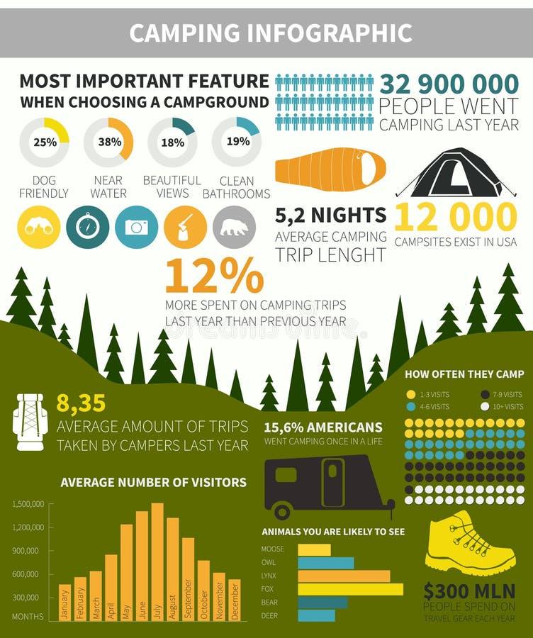 Располагаться лагерем infographic иллюстрация штока