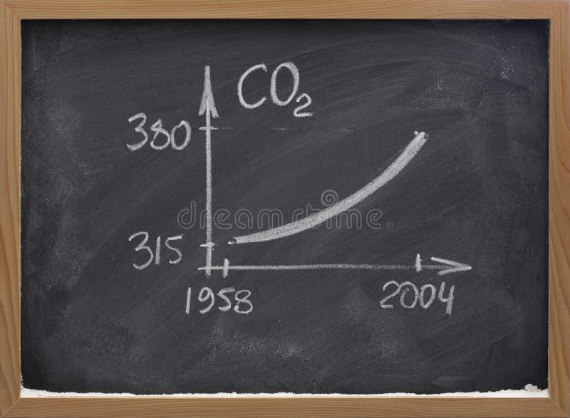 расти двуокиси концентрации углерода стоковая фотография rf