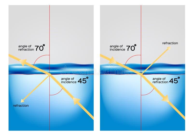 Рефракция/свет от воздуха идя через воду и изменяя свой вектор направления иллюстрация вектора