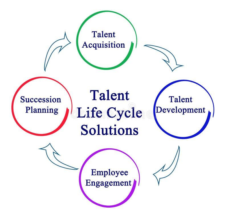 Решения жизненного цикла таланта бесплатная иллюстрация