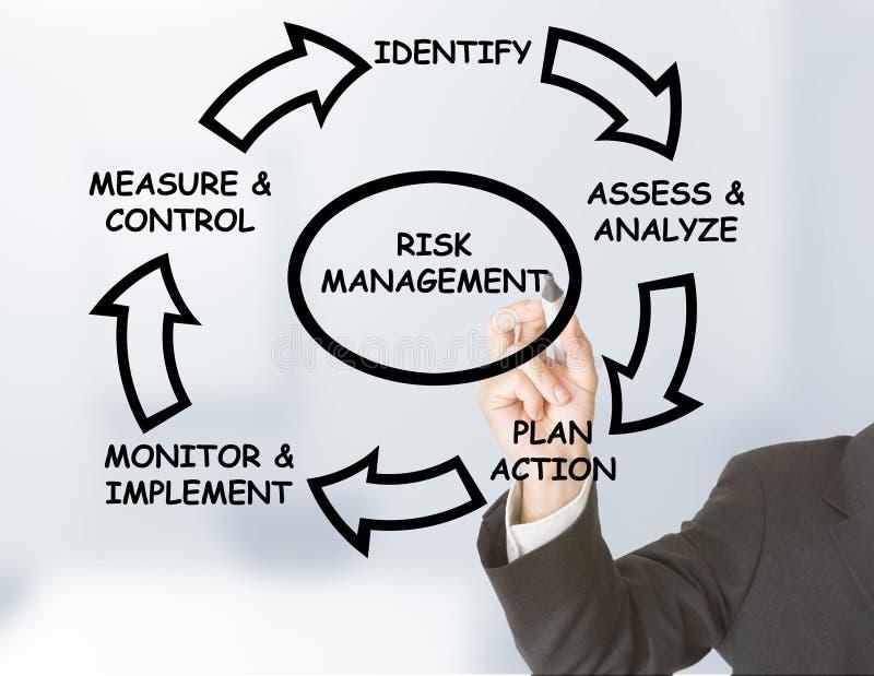 риск управления стоковые изображения