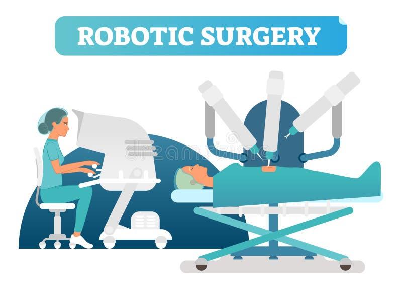 Робототехническая сцена иллюстрации вектора концепции здравоохранения хирургии с хирургическим процессом иллюстрация штока