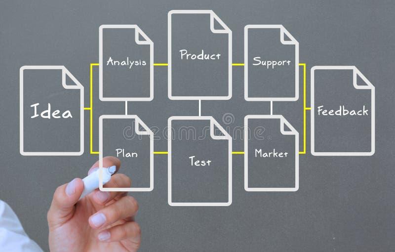 Рука писать схему технологического процесса о условиях дела стоковое изображение