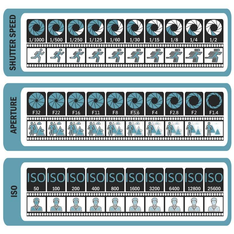 Руководство фотографии Шпаргалка ` s камеры ISO, выдержка затвора, ap иллюстрация вектора