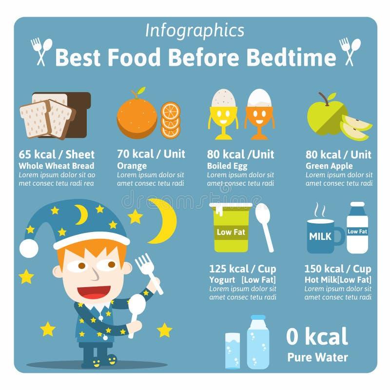 Самая лучшая еда перед временем ложиться спать иллюстрация вектора