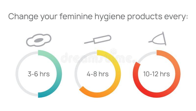 Санитарные тампоны, пусковые площадки, чашки для интимной женственной гигиены в периоде крови Изменяйте ваш женственный продукт г иллюстрация штока