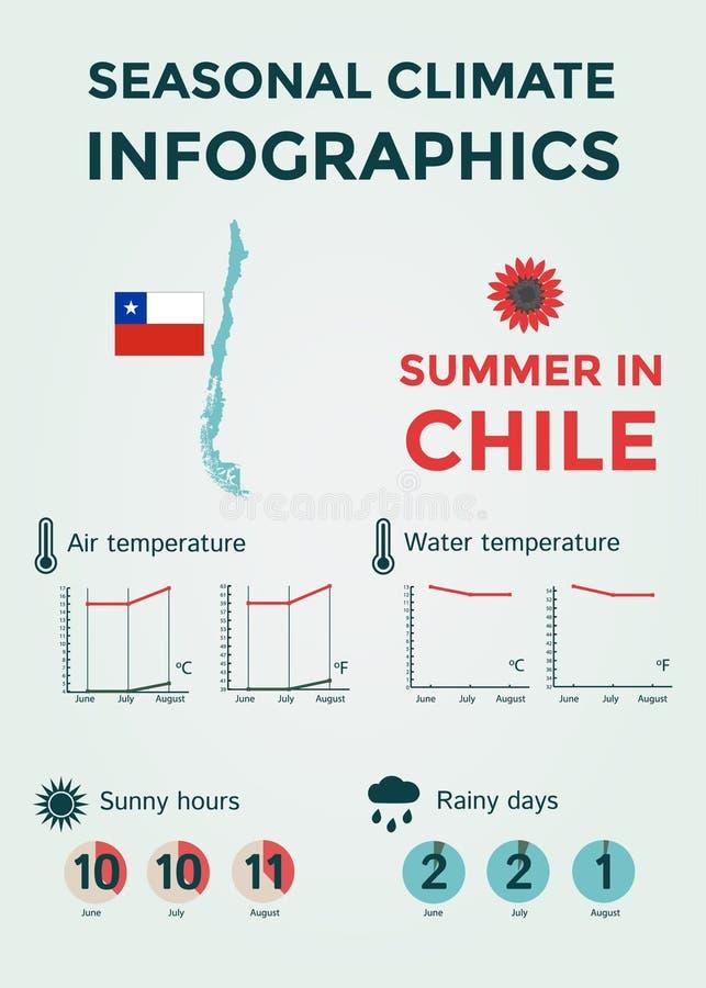 Сезонный климат Infographics Температура погоды, воздуха и воды, солнечные часы и дождливые дни Лето в Чили стоковое изображение
