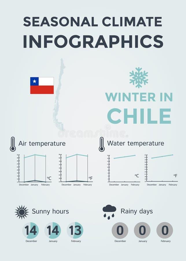Сезонный климат Infographics Температура погоды, воздуха и воды, солнечные часы и дождливые дни Зима в Чили стоковая фотография