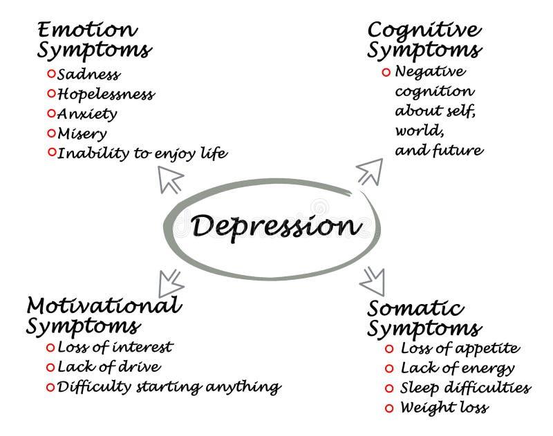 Симптомы депрессии иллюстрация вектора
