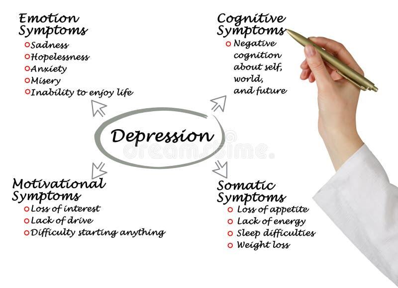 Симптомы депрессии стоковое изображение rf