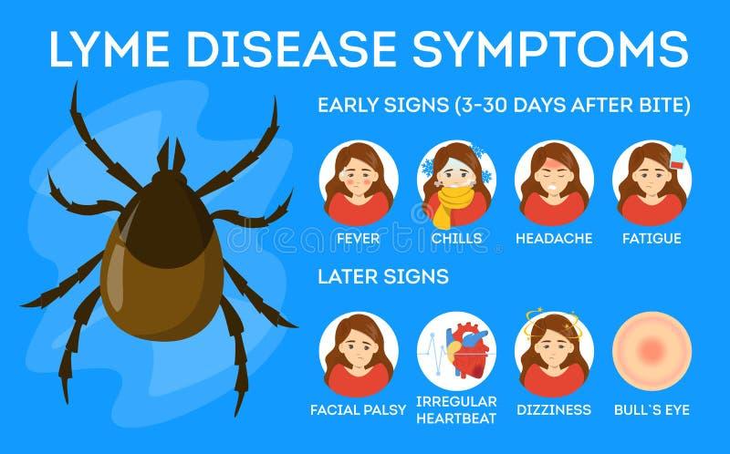Симптомы заболеванием Lyme Опасность для здоровья от тикания иллюстрация вектора