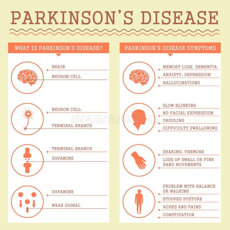 Симптомы заболеванием Parkinsons, бесплатная иллюстрация