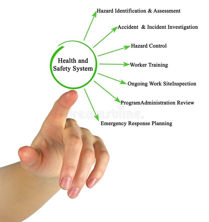 Система здоровья и безопасности стоковая фотография rf