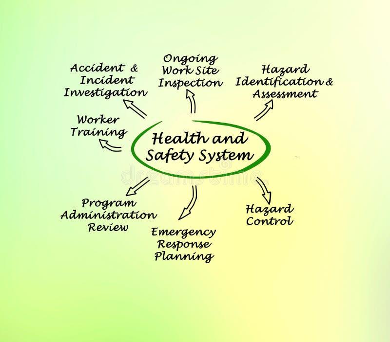 Система здоровья и безопасности бесплатная иллюстрация