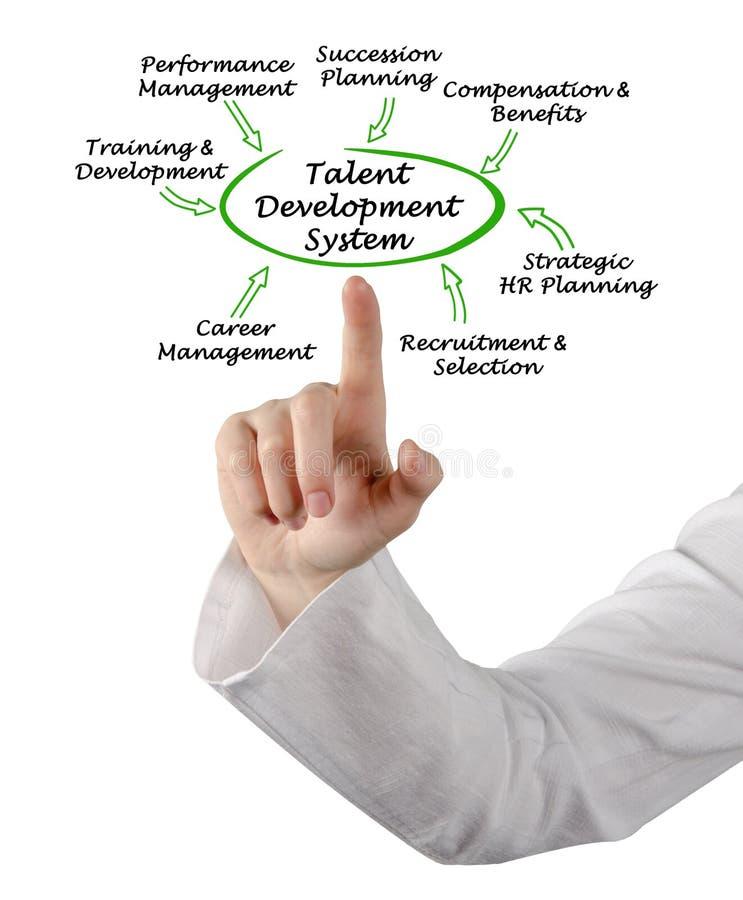 Система разработки программ таланта стоковое изображение