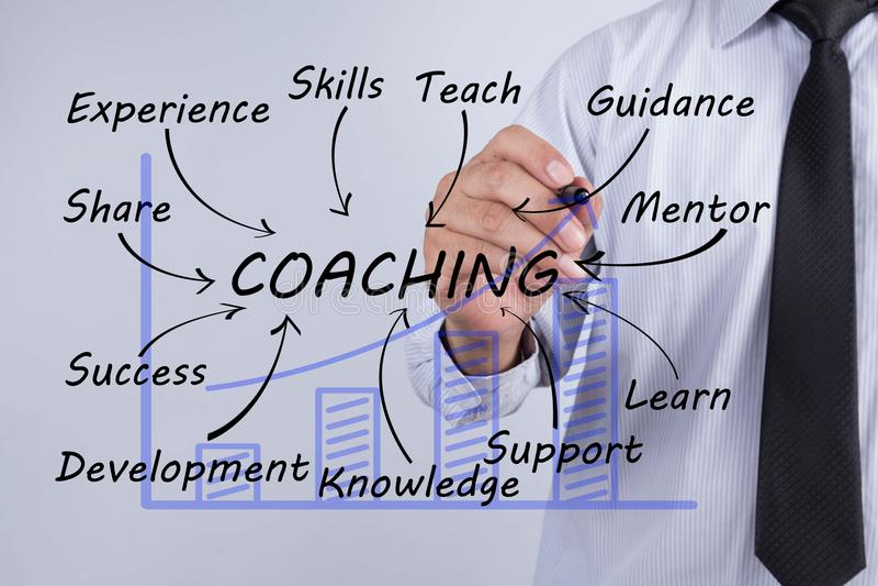 Слово притяжки бизнесмена тренируя, планирование тренировки уча тренера стоковые фотографии rf