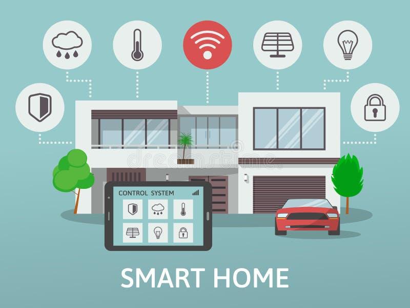Современный умный дом Плоская концепция стиля дизайна, система технологии с централизованным контролем также вектор иллюстрации п иллюстрация вектора