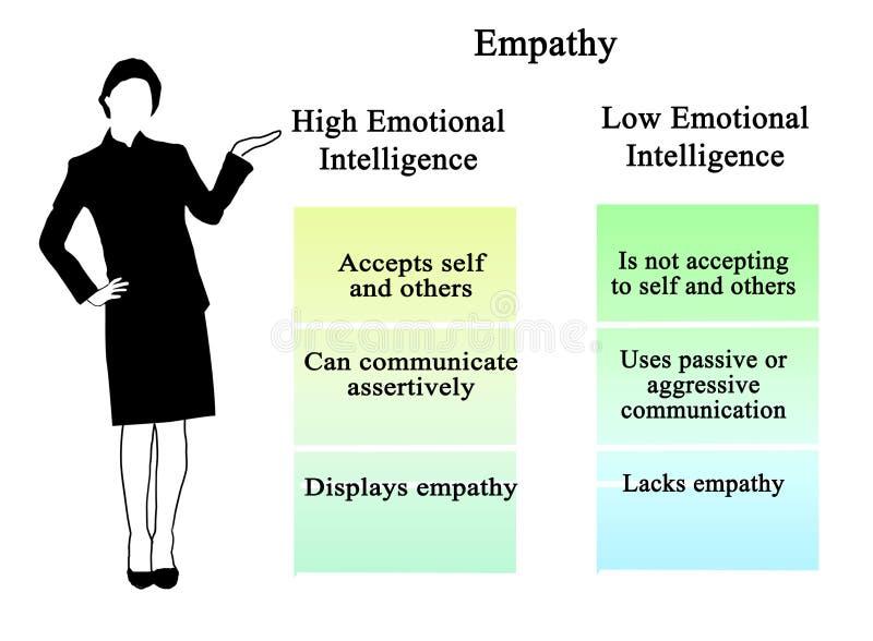 Сопереживание: повсюду эмоциональный разум бесплатная иллюстрация