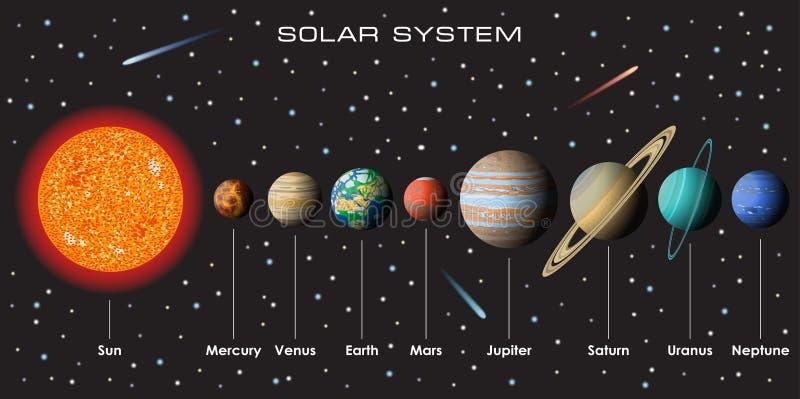 Солнечная система вектора с планетами стоковое изображение