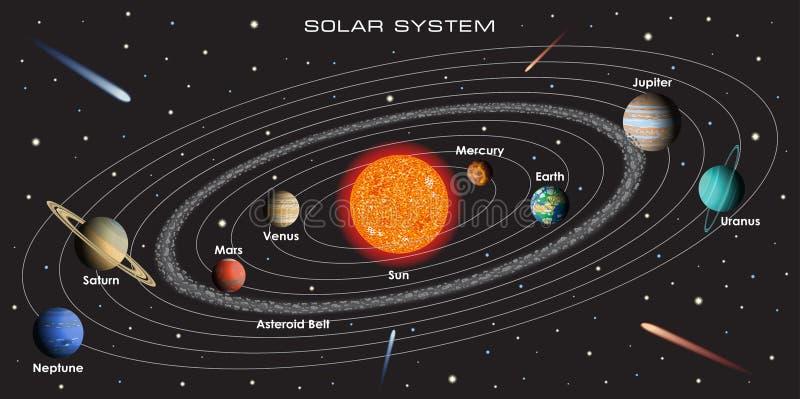 Солнечная система вектора с планетами стоковые изображения rf