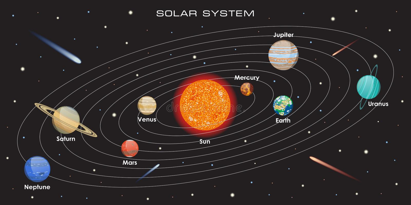 Солнечная система вектора с планетами стоковое фото rf